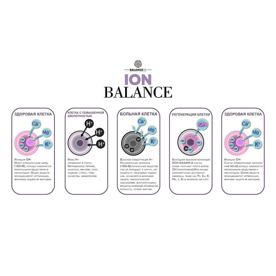 ион баланс